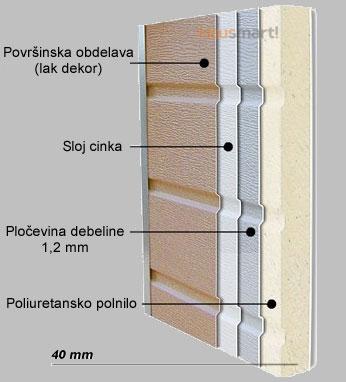 Sloji garažnih vrat - Skupni elementi